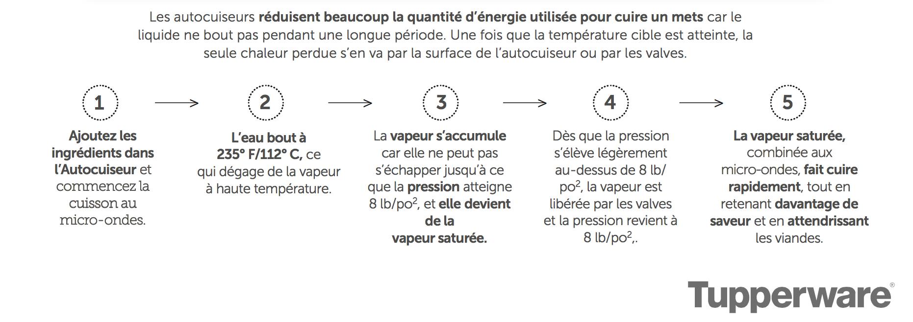 5_etapes_autocuiseur
